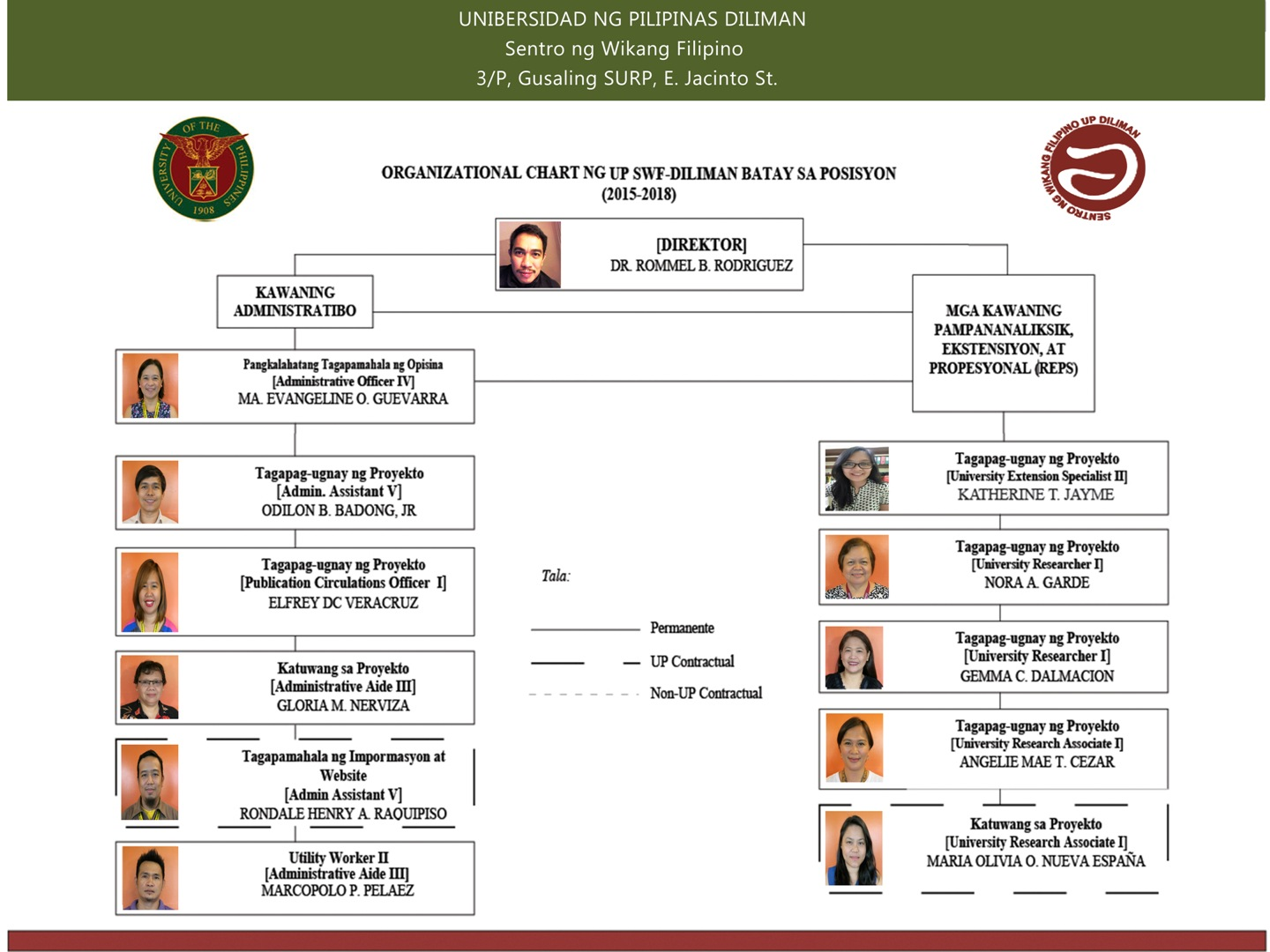 Org Chart SWF 9 NEWEST 06292018 RS